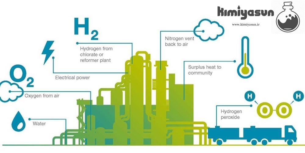 کارخانه تولید آب اکسیژنه